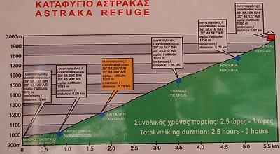שלט שמסביר על המרחקים בין הסככות