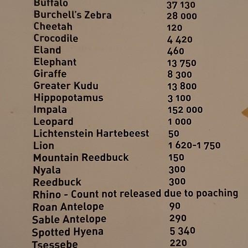 טבלה עם רשימת כמןת החיות מכל מין, אנטילופה מאוד שכיחה, אם תראו wild dogs,קרנף או צ'יטה תרגישו בעלי מזל.