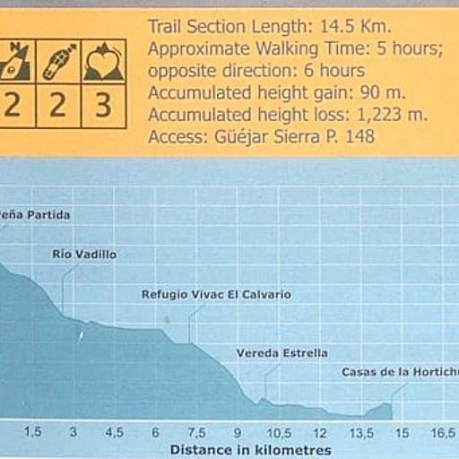 סטטיסטיקה לפי הספר: (שלב 18) Pena Partida- Casas de la Hortichuela