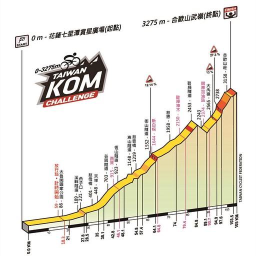 גרף הגבהים של המירוץ